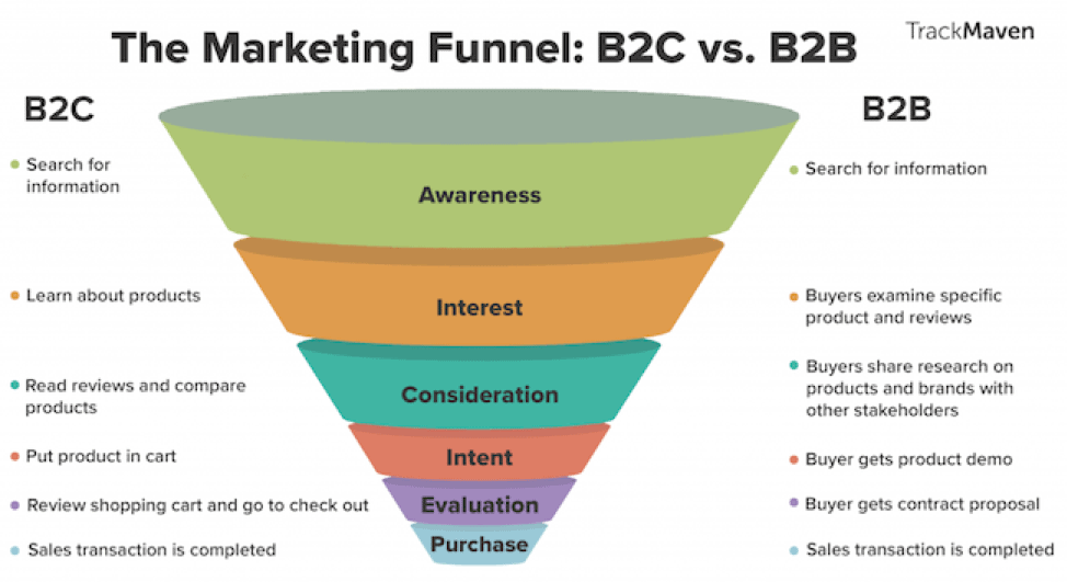 PPC marketing funnel